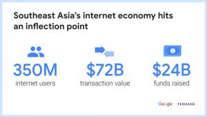 southeast asia digital economy google report 2025